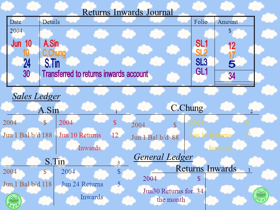 After doing the example, I think you will know more about Returns Inwards Journal.