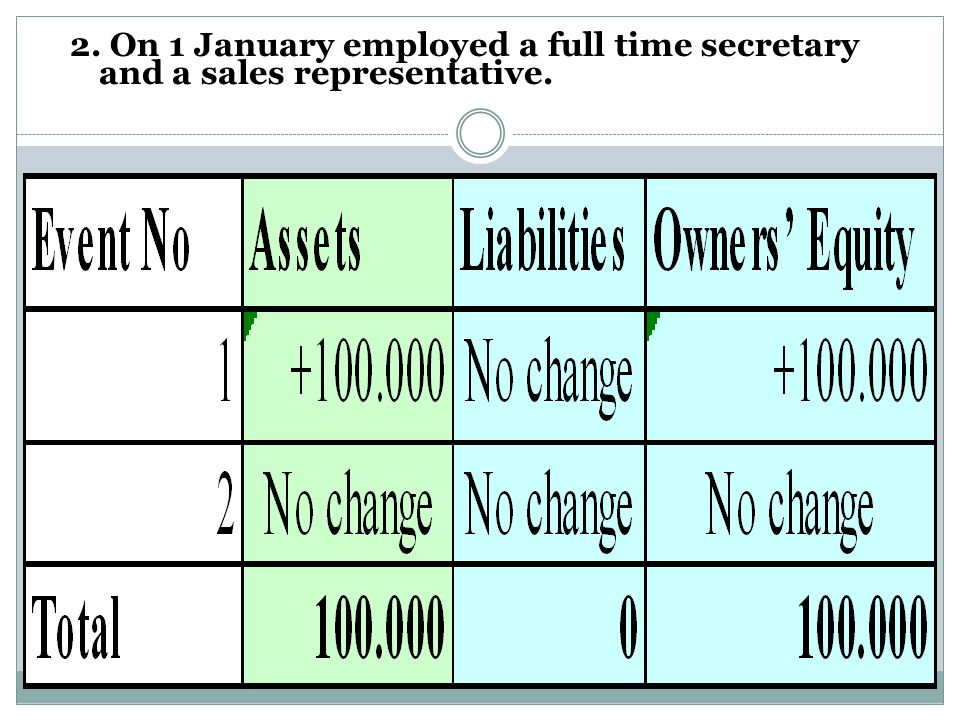 Illustration of the accounting process 1. On Jan 1 2010 Ms.Farida invested $100,000 at the inception of the business, Express Travel Agency