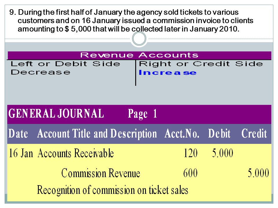 9. During the first half of January the agency sold tickets to various customers and on 16 January issued a commission invoice to clients amounting to