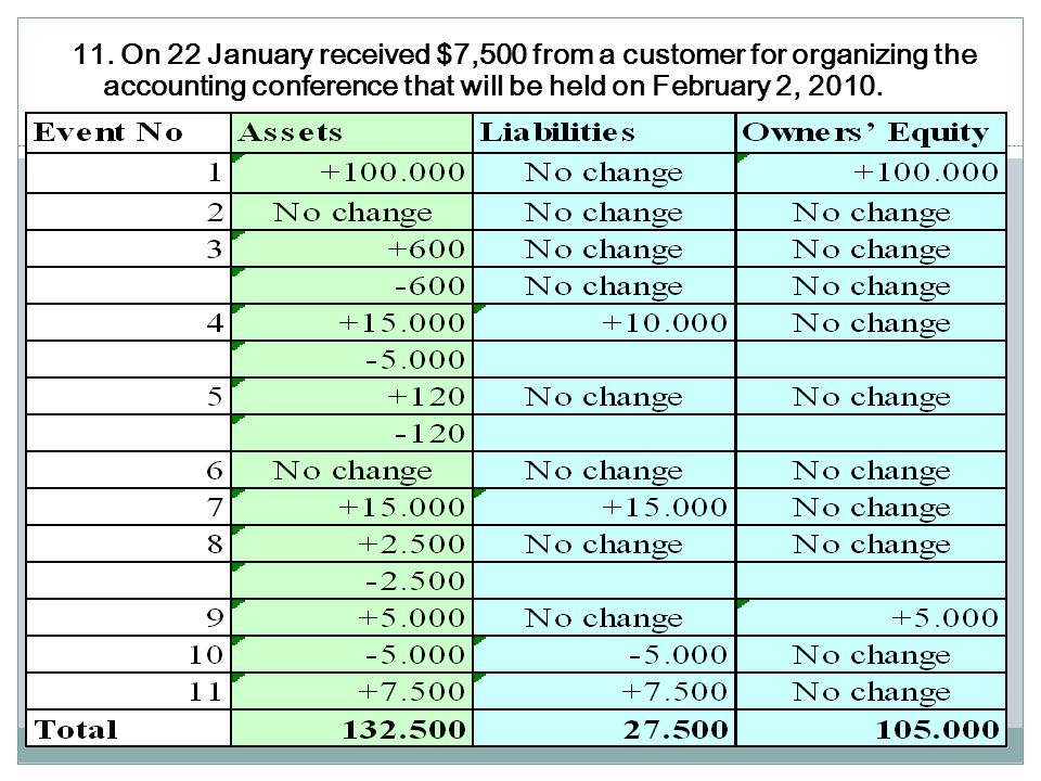 10. On 20 January the company paid $5.000 for the furniture and equipment that were purchased on 2 January.