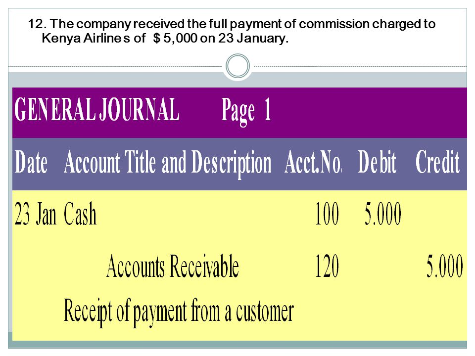 12. The company received the full payment of commission charged to Kenya Airlines of $ 5.000 on 23 January.