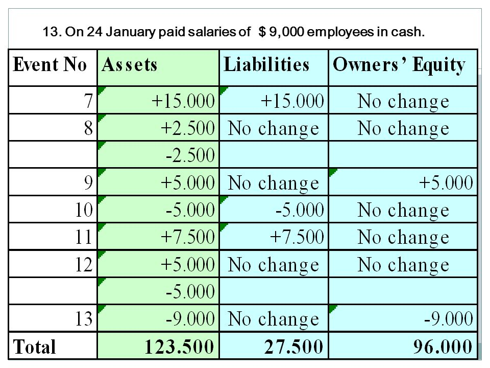 12. The company received the full payment of commission charged to Kenya Airline s of $ 5,000 on 23 January.