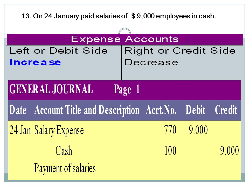 13. On 24 January paid salaries of $ 9,000 employees in cash.