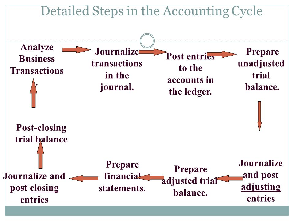 The Steps In The Accounting Cycle 1. Analyze source documents & record business transactions in a journal 2. Post journal entries to the ledger accoun