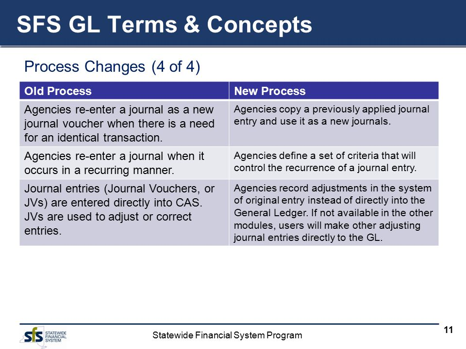 Statewide Financial System Program 11 Process Changes (4 of 4) SFS GL Terms & Concepts Old ProcessNew Process Agencies re-enter a journal as a new journal voucher when there is a need for an identical transaction.
