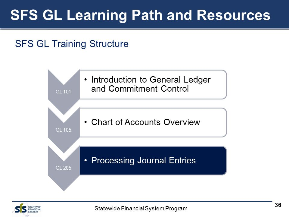 Statewide Financial System Program 36 SFS GL Learning Path and Resources SFS GL Training Structure GL 101 Introduction to General Ledger and Commitment Control GL 105 Chart of Accounts Overview GL 205 Processing Journal Entries