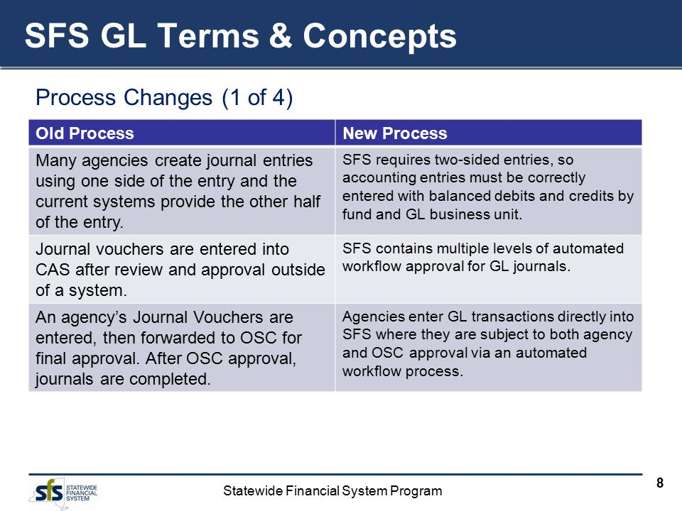 Statewide Financial System Program 8 Process Changes (1 of 4) SFS GL Terms & Concepts Old ProcessNew Process Many agencies create journal entries using one side of the entry and the current systems provide the other half of the entry.