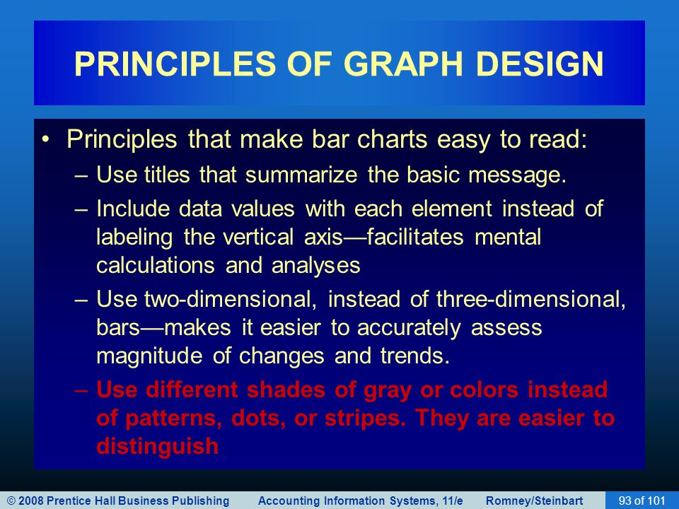 © 2008 Prentice Hall Business Publishing Accounting Information Systems, 11/e Romney/Steinbart93 of 101 PRINCIPLES OF GRAPH DESIGN Principles that make bar charts easy to read: –Use titles that summarize the basic message.