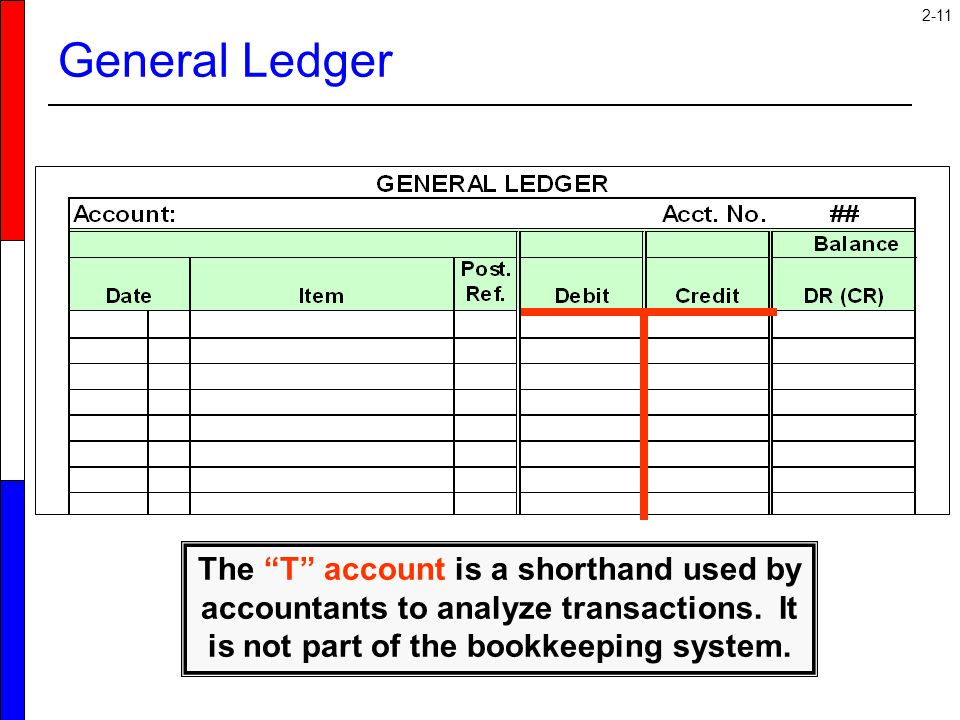 "2-11 General Ledger The ""T"" account is a shorthand used by accountants to analyze transactions. It is not part of the bookkeeping system."