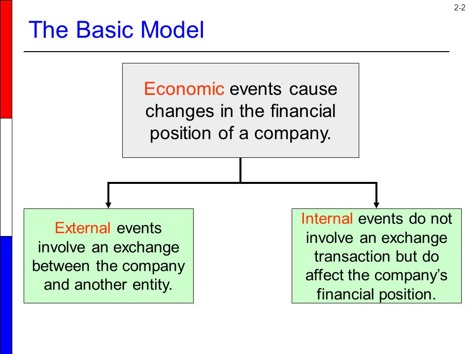 2-2 The Basic Model Economic events cause changes in the financial position of a company. External events involve an exchange between the company and