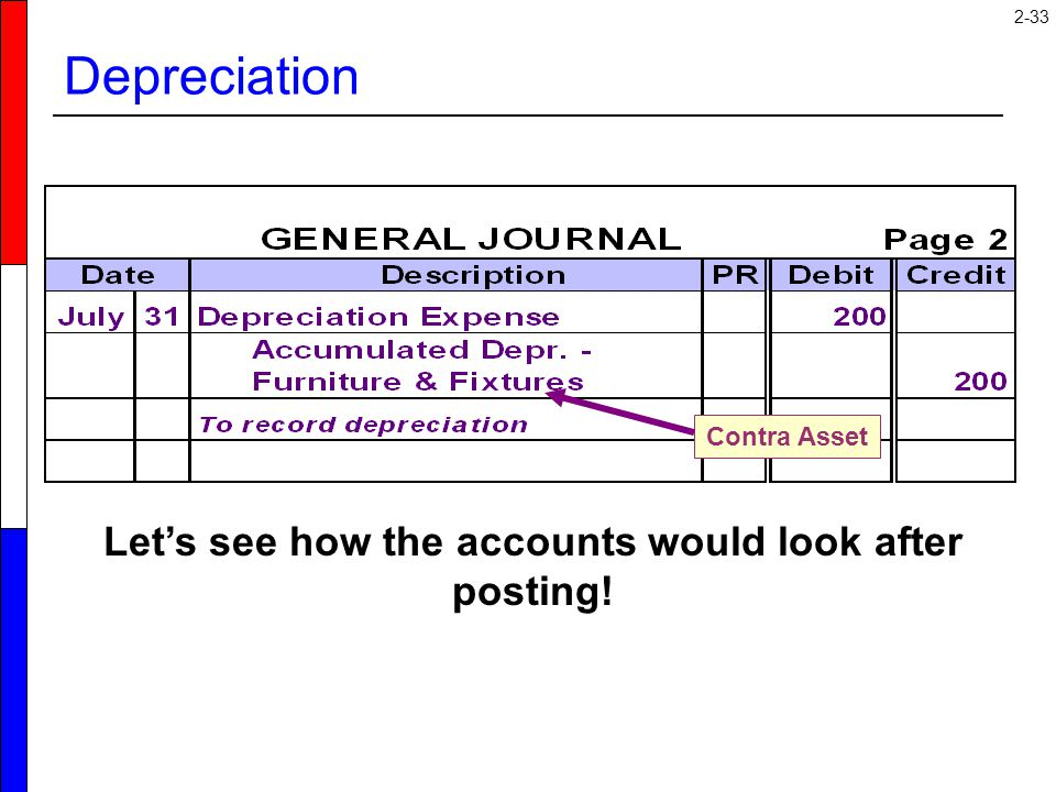 2-33 Contra Asset Depreciation Let's see how the accounts would look after posting!
