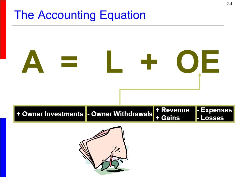 2-4 The Accounting Equation A = L + OE - Owner Withdrawals+ Owner Investments - Expenses - Losses + Revenue + Gains