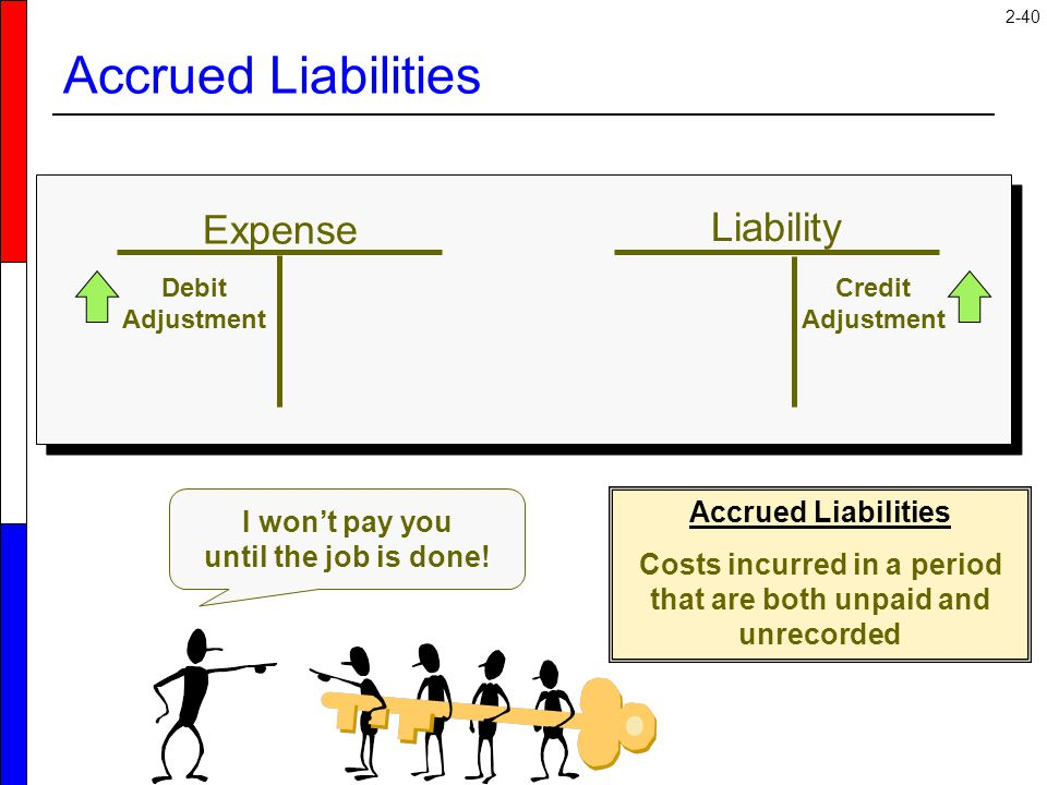 2-40 Expense Liability Credit Adjustment Debit Adjustment Accrued Liabilities I won't pay you until the job is done! Accrued Liabilities Costs incurre