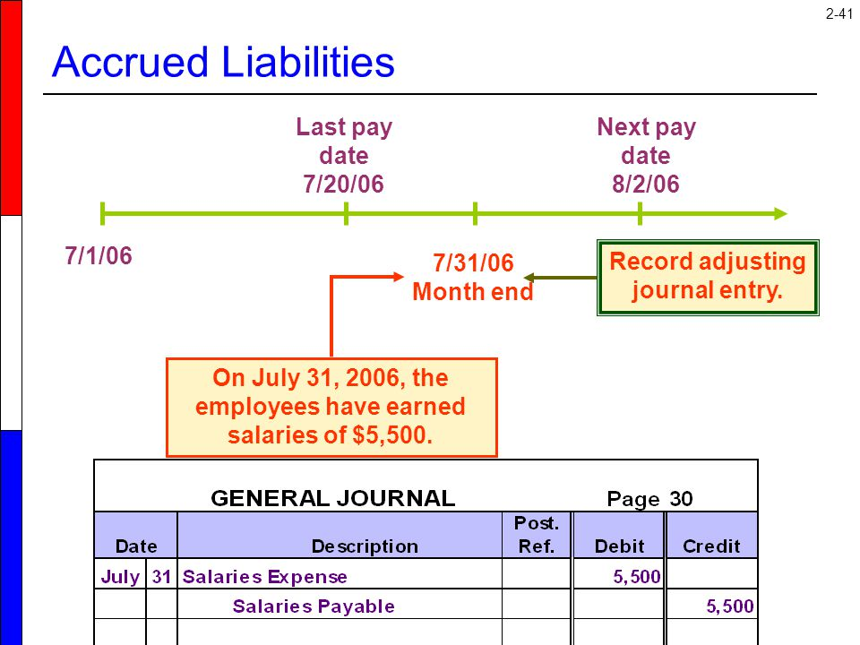 2-41 7/1/06 7/31/06 Month end Last pay date 7/20/06 Next pay date 8/2/06 Record adjusting journal entry. Accrued Liabilities On July 31, 2006, the emp