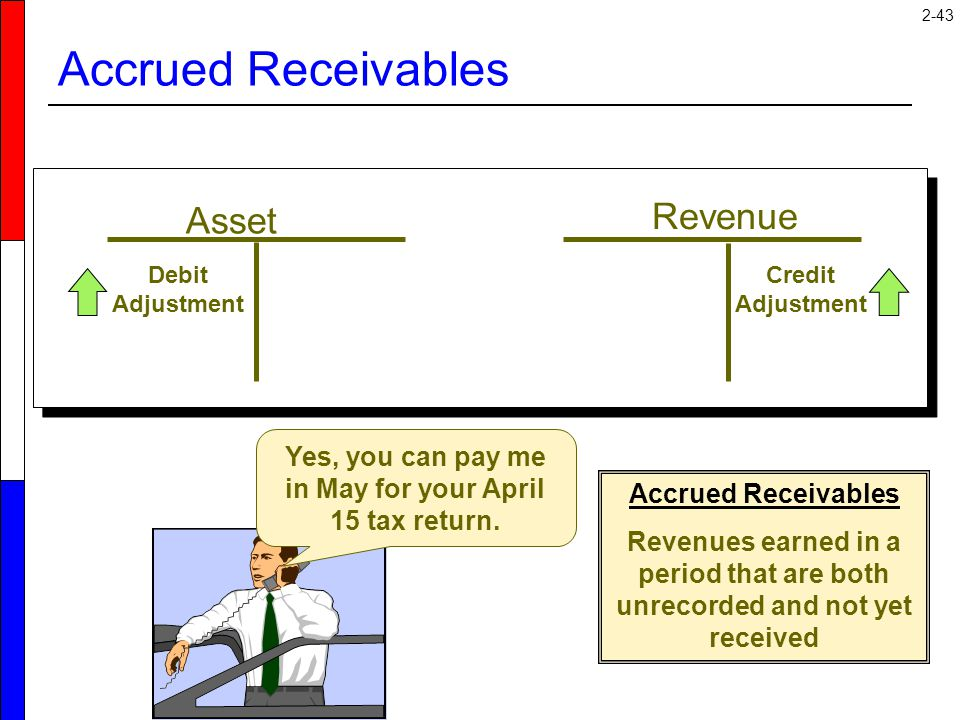 2-43 Asset Revenue Credit Adjustment Debit Adjustment Accrued Receivables Yes, you can pay me in May for your April 15 tax return. Accrued Receivables