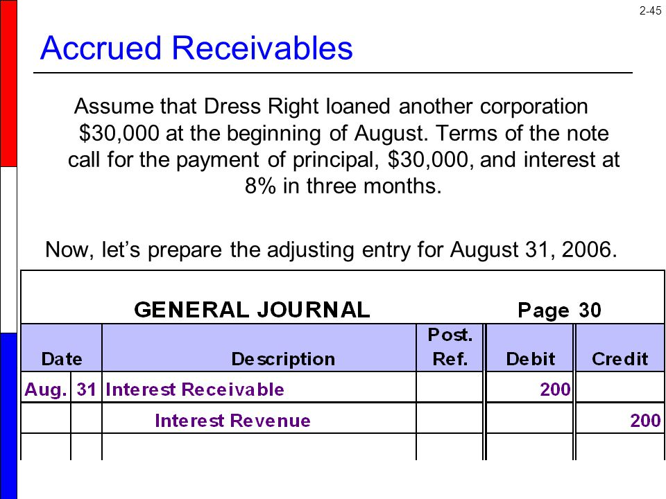 2-45 Assume that Dress Right loaned another corporation $30,000 at the beginning of August. Terms of the note call for the payment of principal, $30,0