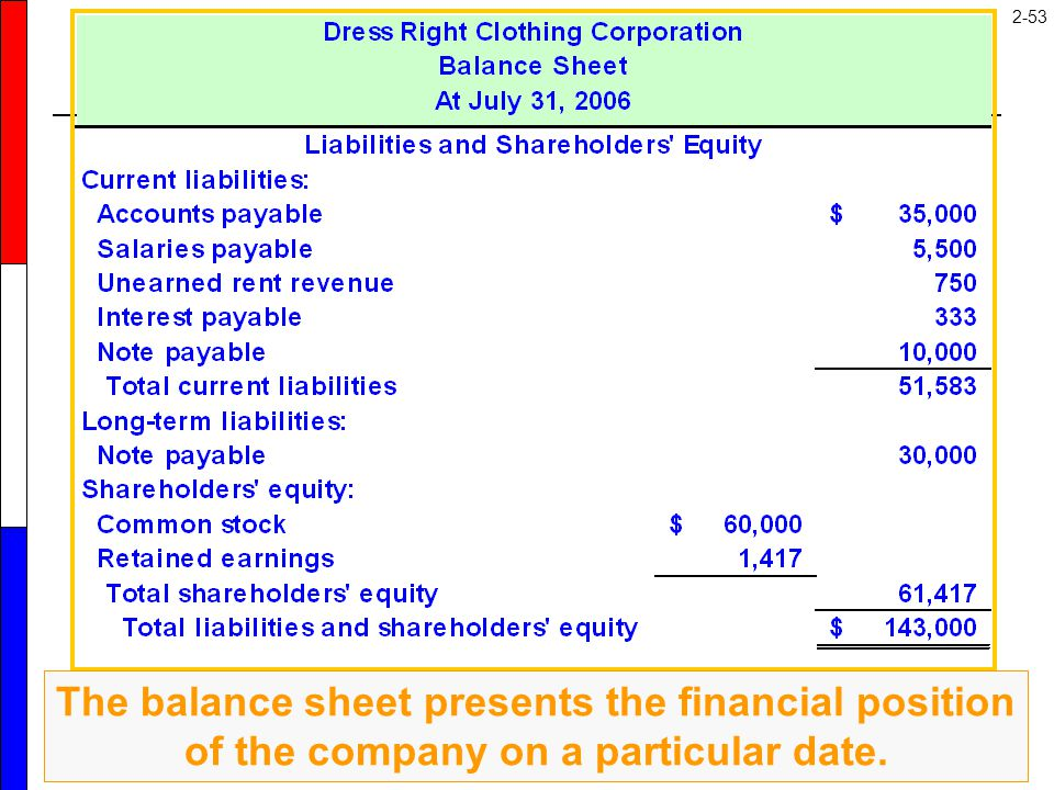 2-53 The balance sheet presents the financial position of the company on a particular date.