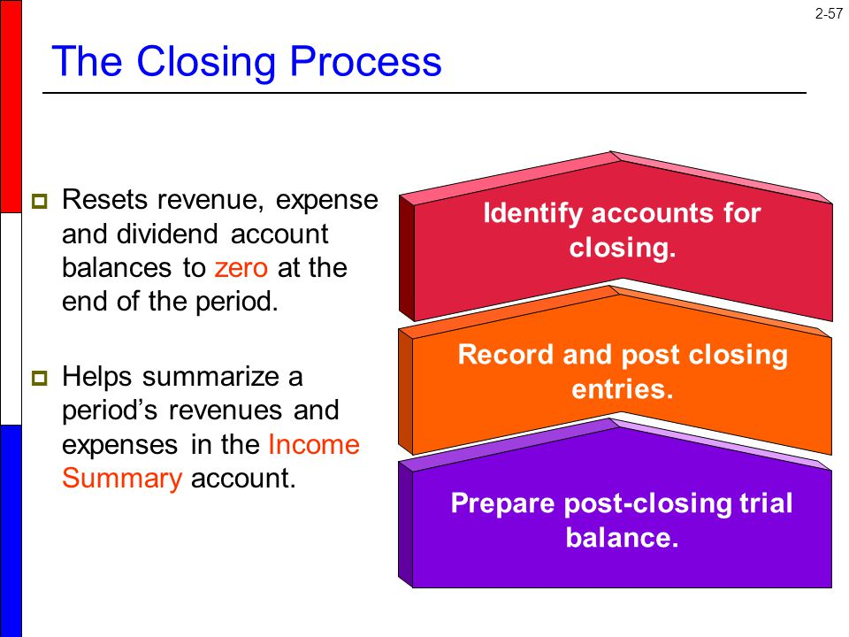 2-57 The Closing Process  Resets revenue, expense and dividend account balances to zero at the end of the period.  Helps summarize a period's revenu