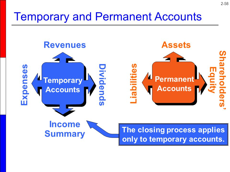 2-58 Temporary Accounts Revenues Income Summary Expenses Dividends Permanent Accounts Assets Liabilities Shareholders' Equity The closing process appl