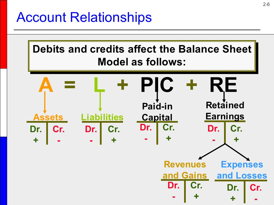 2-6 Account Relationships Debits and credits affect the Balance Sheet Model as follows: A = L + PIC + RE Assets Dr. + Cr. - Liabilities Dr. - Cr. + Pa