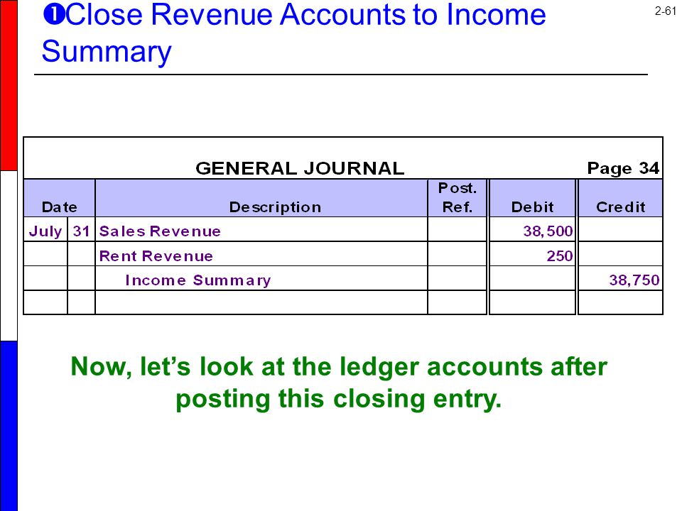 2-61 Now, let's look at the ledger accounts after posting this closing entry.  Close Revenue Accounts to Income Summary