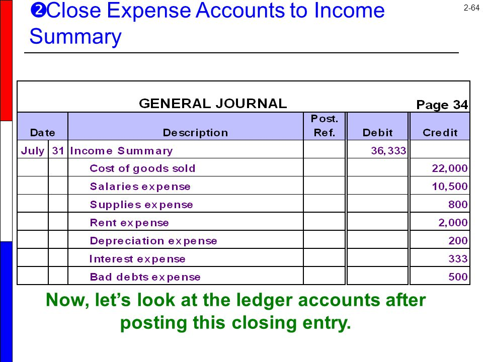 2-64 Now, let's look at the ledger accounts after posting this closing entry.  Close Expense Accounts to Income Summary