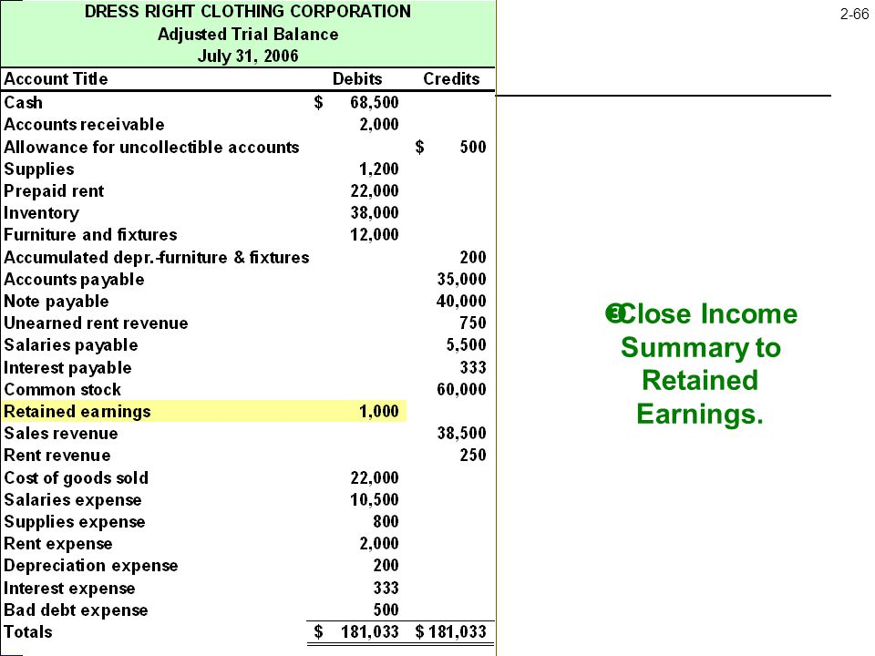 2-66  Close Income Summary to Retained Earnings.