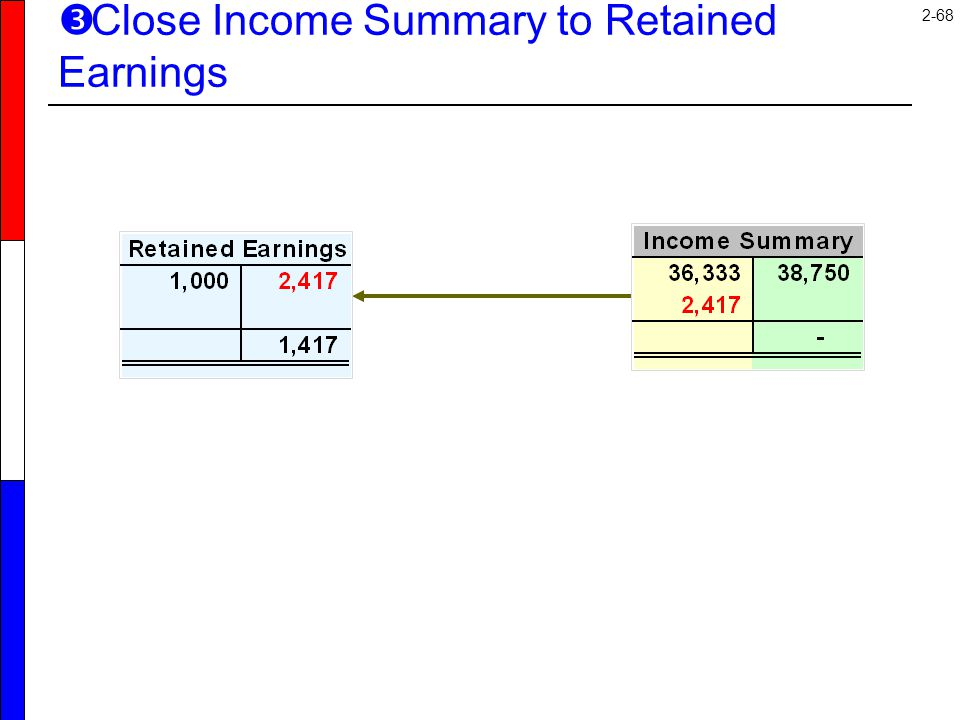2-68  Close Income Summary to Retained Earnings