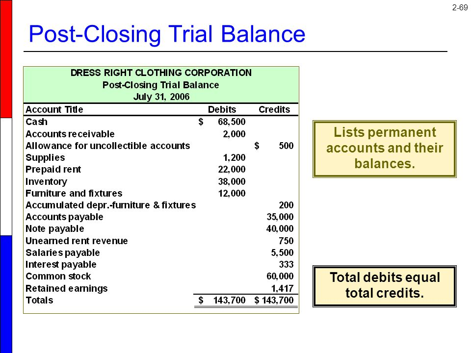 2-69 Post-Closing Trial Balance Lists permanent accounts and their balances. Total debits equal total credits.