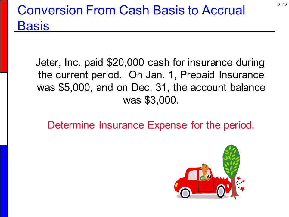 2-72 Conversion From Cash Basis to Accrual Basis Jeter, Inc. paid $20,000 cash for insurance during the current period. On Jan. 1, Prepaid Insurance w
