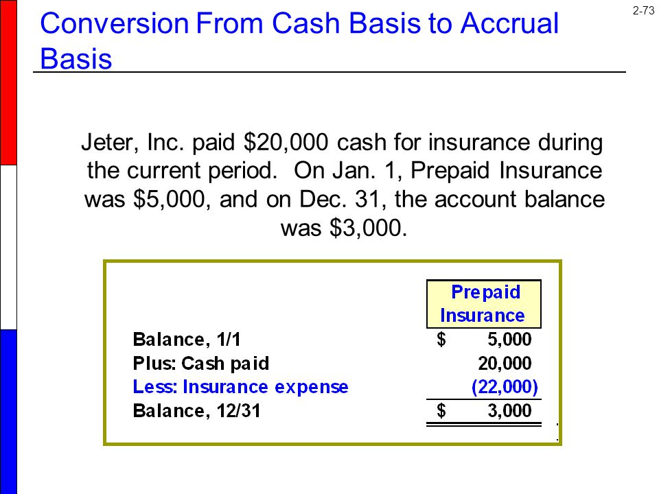 2-73 Conversion From Cash Basis to Accrual Basis Jeter, Inc. paid $20,000 cash for insurance during the current period. On Jan. 1, Prepaid Insurance w