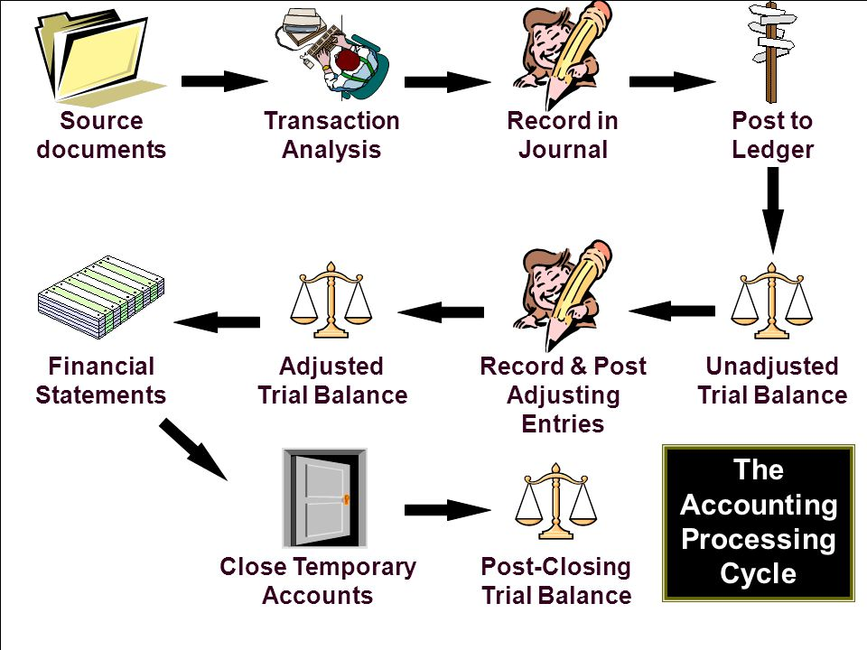 2-8 Source documents Record in Journal Financial Statements Transaction Analysis Post to Ledger Unadjusted Trial Balance Record & Post Adjusting Entri