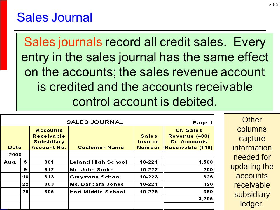 2-85 Sales Journal Sales journals record all credit sales. Every entry in the sales journal has the same effect on the accounts; the sales revenue acc