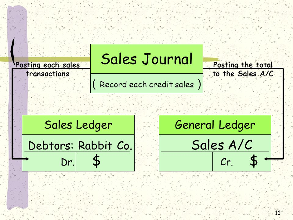 11 Sales Journal ( Record each credit sales ) Sales A/C Cr.