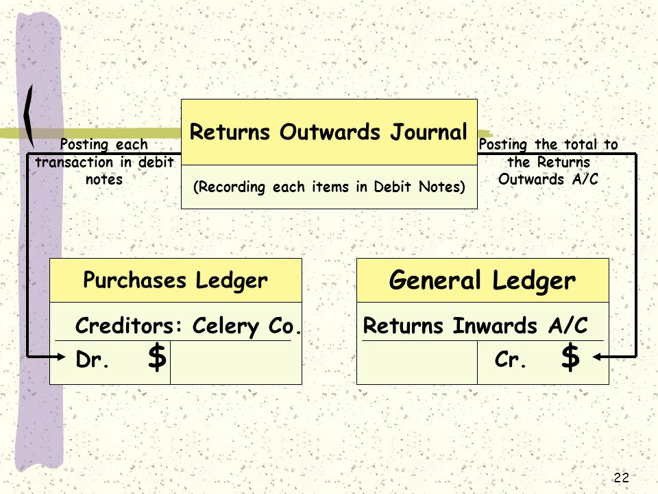 22 Returns Outwards Journal (Recording each items in Debit Notes) Returns Inwards A/C Cr.