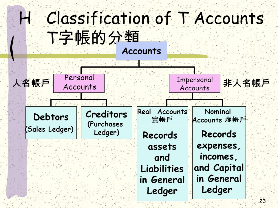 23 HClassification of T Accounts T 字帳的分類 Accounts Nominal Accounts 虛帳戶 Real Accounts 實帳戶 Creditors (Purchases Ledger) Debtors (Sales Ledger) Records assets and Liabilities in General Ledger Records expenses, incomes, and Capital in General Ledger 人名帳戶 Personal Accounts 非人名帳戶 Impersonal Accounts