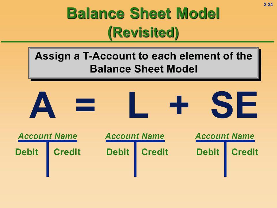 2-23 Balance Sheet Model ( Revisited) A = L + SE
