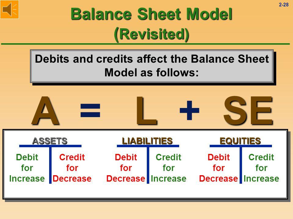 2-27 AL A = L + SE Account Name DebitCredit Debits and credits affect the Balance Sheet Model as follows: LIABILITIES Debit for Decrease Credit for IncreaseASSETS Debit for Increase Credit for Decrease Balance Sheet Model ( Revisited)
