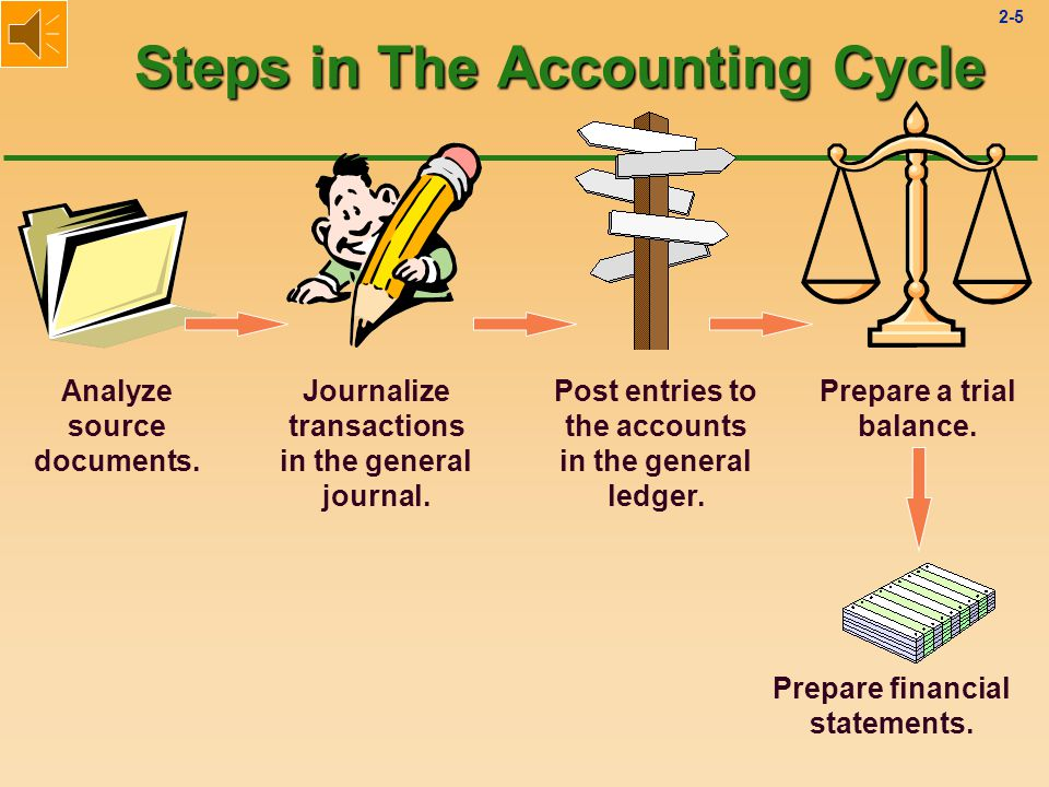 2-65 Recording Transactions General Journal l Initially, all transactions are recorded in the General Journal.