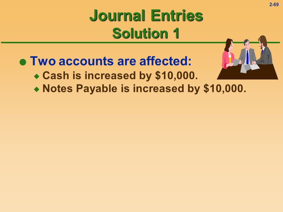 2-68 Journal Entries Example 1 On January 1, 19X7, Caldwell Company borrows $10,000 from the bank.