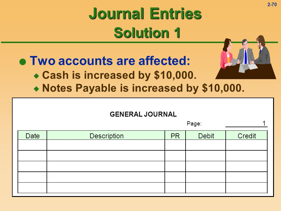 2-69 Journal Entries Solution 1 l Two accounts are affected: u Cash is increased by $10,000.