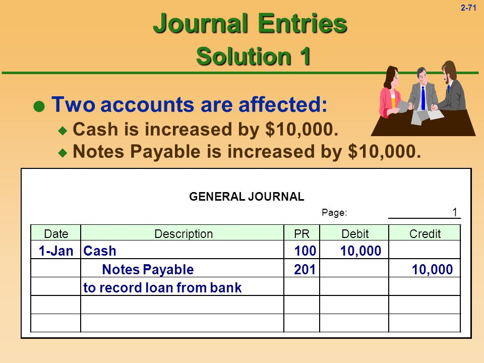 2-70 Journal Entries Solution 1 l Two accounts are affected: u Cash is increased by $10,000.