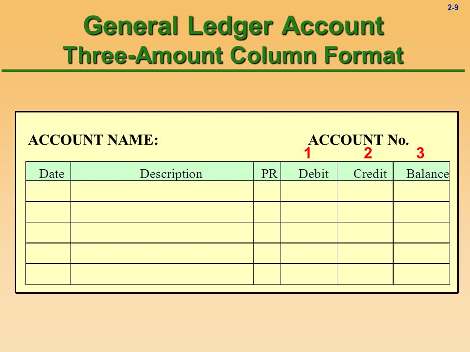 2-8 Two General Ledger Account Formats ÊThree-Amount Column Format (Debit, Credit, Balance) u Used in general ledgers in the business world ËT-Account Format u Used primarily for teaching and analysis of complex transactions