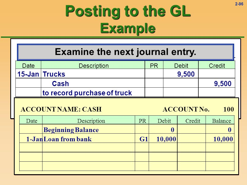 2-95 GENERAL JOURNAL Page: 1 DateDescriptionPRDebitCredit 1-JanCash10010,000 Notes Payable20110,000 to record loan from bank ACCOUNT NAME: Notes PayableACCOUNT No.201 DateDescriptionPRDebitCreditBalance Beginning Balance00 1-JanLoanG110,000 Posting to the GL Example Update the General Ledger balance.