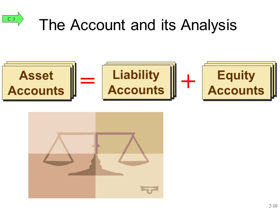 Assets Accounts Asset Accounts = The Account and its Analysis + Liability Accounts Equity Accounts C 3 2-10
