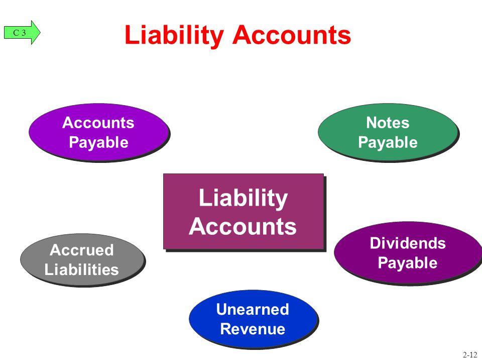 Accrued Liabilities Unearned Revenue Notes Payable Accounts Payable Liability Accounts C 3 2-12 Dividends Payable Dividends Payable