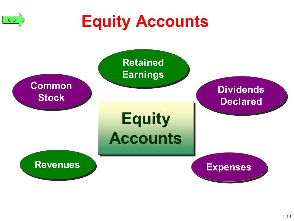 Equity Accounts Revenues Common Stock Dividends Declared Dividends Declared Expenses Equity Accounts C 3 Retained Earnings Retained Earnings 2-13