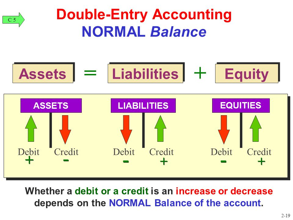 Liabilities Equity Assets =+ Double-Entry Accounting NORMAL Balance Debit Credit ASSETS + - LIABILITIES - + EQUITIES - + C 5 2-19 Whether a debit or a