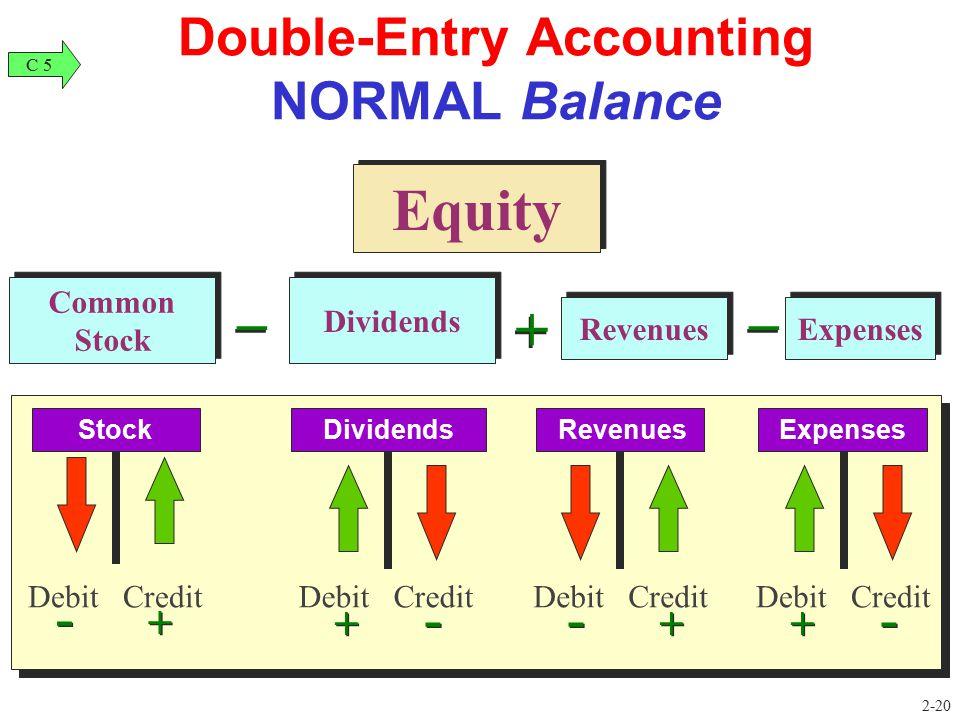 Revenues Expenses Common Stock Dividends _ _ + + _ _ Debit Credit Stock - + Debit Credit Dividends + - Debit Credit Expenses + - Debit Credit Revenues