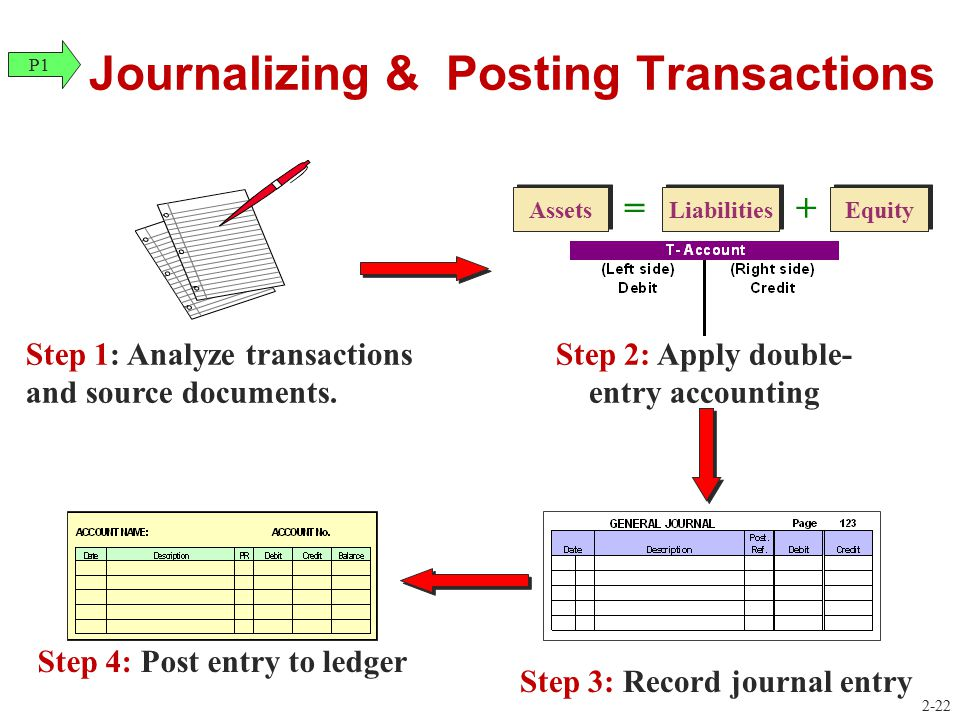 Journalizing & Posting Transactions Step 1: Analyze transactions and source documents. Liabilities Equity Assets =+ Step 2: Apply double- entry accoun